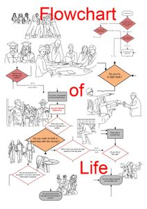Flowchart of Life