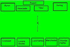 Rupert's Very Bad Day: Battle of Marston Moor (1644 AD)